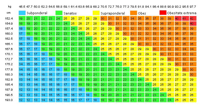 Tabel INdice de Masa Corporala
